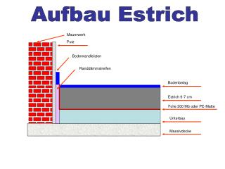 Aufbau Estrich