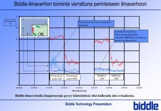 Biddle-ilmaverhon toiminta verrattuna perinteiseen ilmaverhoon