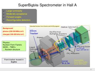 SuperB igbite Spectrometer in Hall A