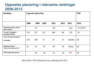 Uppsalas placering i relevanta rankingar  2008-2013