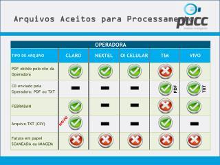 Arquivos Aceitos para Processamento