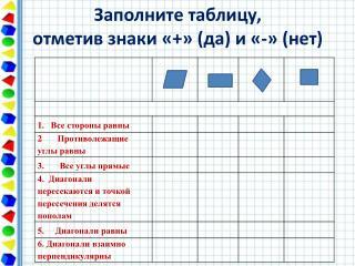Заполните таблицу,  отметив знаки «+» (да) и «-» (нет)