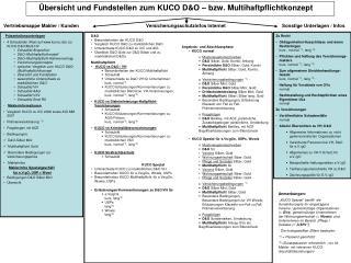 Übersicht und Fundstellen zum KUCO D&O – bzw. Multihaftpflichtkonzept