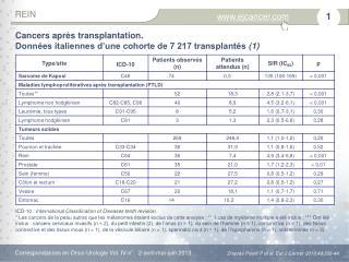 Cancers après transplantation.  Données italiennes d'une cohorte de 7 217 transplantés  (1)