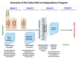 Overview of the Duke Path to Independence Program