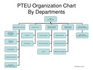 PTEU Organization Chart By Departments
