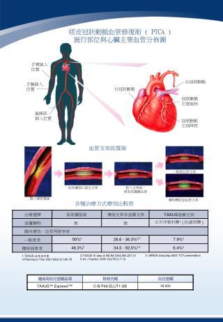右冠狀動脈