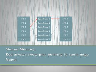 Shared Memory: Red arrows show  ptes  pointing to same page frame.