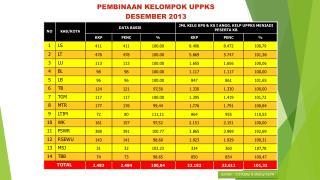 Sumber  :  F/I/ Dallap  & Bidang KS/PK
