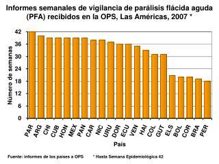 Informes semanales de vigilancia de par lisis fl cida aguda PFA recibidos en la OPS, Las Am ricas, 2007