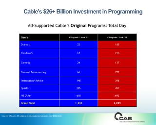 Cable's $26+ Billion Investment in Programming