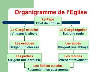 Organigramme de l'Eglise