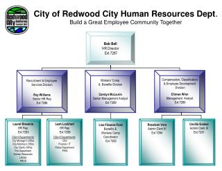 City of Redwood City Human Resources Dept . Build a Great Employee Community Together