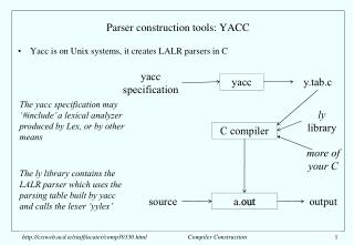 Parser construction tools: YACC
