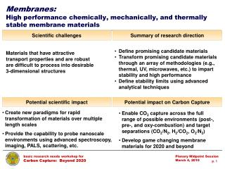 Membranes: High performance chemically, mechanically, and thermally stable membrane materials