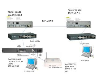 Router  ip  add 192.168.215.1