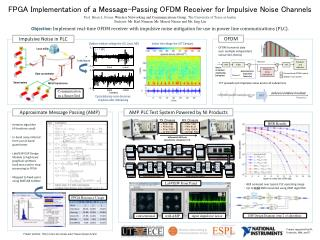 FPGA Implementation of a Message-Passing OFDM Receiver for Impulsive Noise Channels