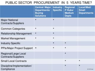 PUBLIC SECTOR  PROCUREMENT  IN  5  YEARS TIME?