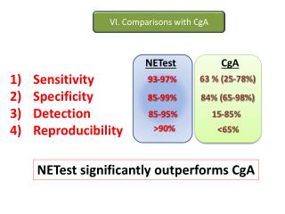 Sensitivity Specificity Detection Reproducibility