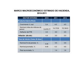 MARCO MACROECONÓMICO ESTIMADO DE HACIENDA,  2010-2011