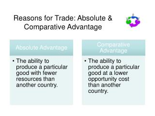 Reasons for Trade: Absolute & Comparative Advantage