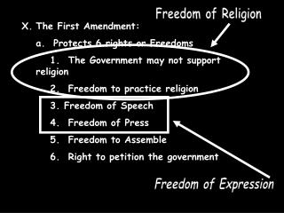 The First Amendment: a.  Protects 6 rights or Freedoms