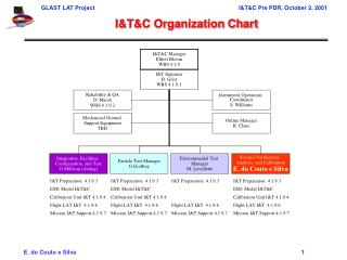 I&T&C Organization Chart