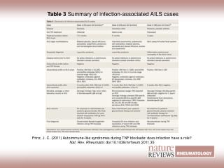 Table 3  Summary of infection-associated AILS cases