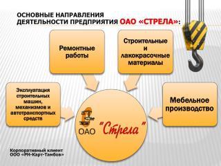 ОСНОВНЫЕ НАПРАВЛЕНИЯ  ДЕЯТЕЛЬНОСТИ ПРЕДПРИЯТИЯ  ОАО «СТРЕЛА» :