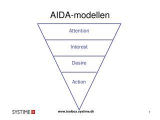 AIDA-modellen