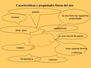 Características y propiedades físicas del aire