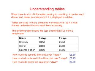 Understanding tables