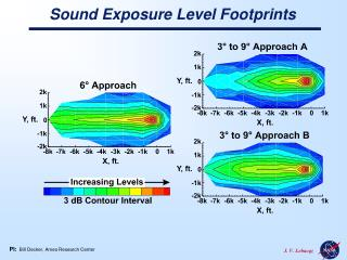 Sound Exposure Level Footprints