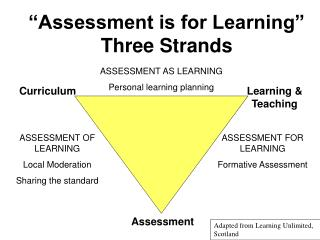 �Assessment is for Learning� Three Strands