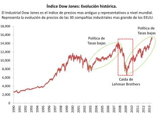 �ndice Dow Jones: Evoluci�n hist�rica.