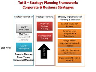 Tut 5 – Strategy Planning Framework:  Corporate & Business Strategies