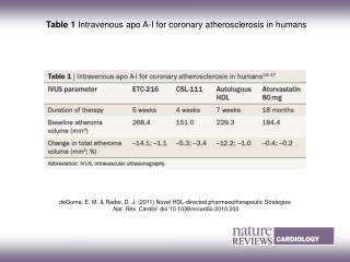Table 1  Intravenous apo A-I for coronary atherosclerosis in humans