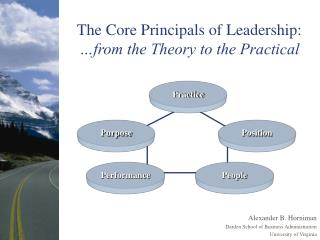 The Core Principals of Leadership:  from the Theory to the Practical