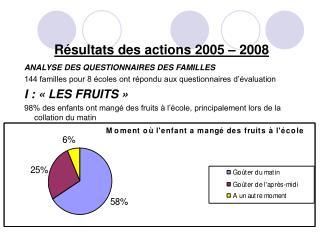 Résultats des actions 2005 – 2008 ANALYSE DES QUESTIONNAIRES DES FAMILLES