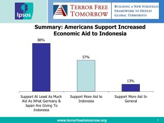 Summary: Americans Support Increased Economic Aid to Indonesia
