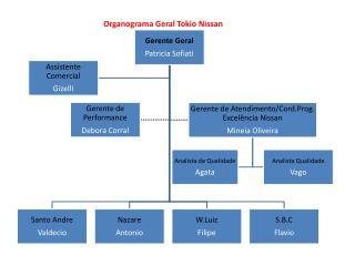 Organograma Geral Tokio Nissan