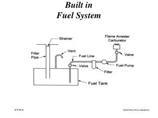 Built in Fuel System