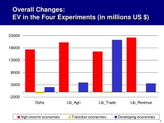 Overall Changes:  EV in the Four Experiments (in millions US $)
