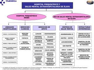 HOSPITAL PSIQUIATRICO Y  SALUD MENTAL EXTRAHOSPITALARIA DE ÁLAVA
