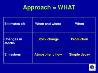 Approach = WHAT