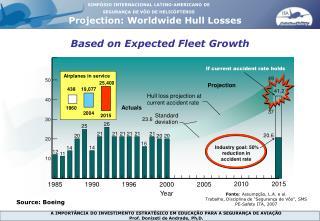 Annual hull losses
