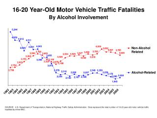 SOURCE:  U.S. Department of Transportation, National Highway Traffic Safety Administration.  Data represent the total nu