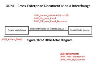 XDM – Cross-Enterprise Document Media Interchange