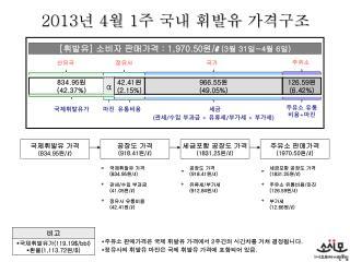 2013 년  4 월  1 주 국내 휘발유 가격구조
