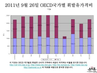 2011 년  9 월  26 일  OECD 국가별 휘발유가격비교